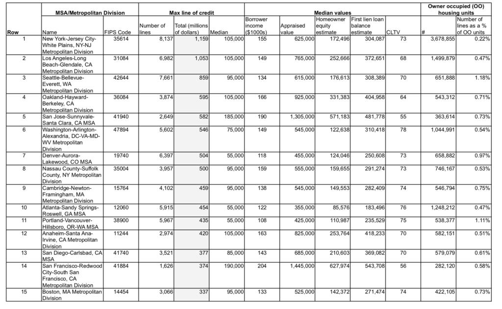 framework to analyze home improvement lending