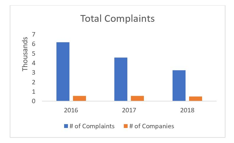 CFPB Complaints