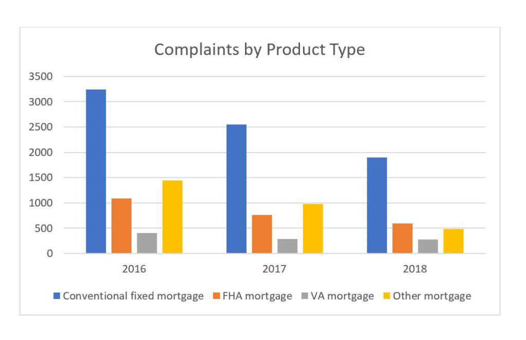 CFPB Complaints by Product Type